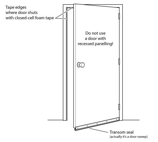 SOUNDPROOFING DOORS and more About Door Sweep Soundproofing   Super Soundproofing