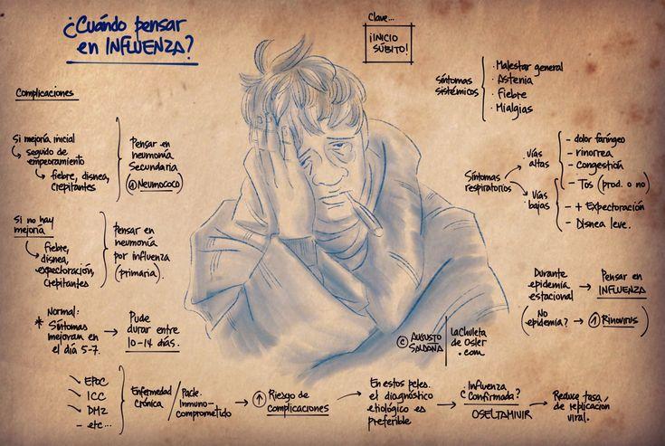 LA GRIPE Paciente consulta por catarro. ¿Es realmente GRIPE (Influenza A H1N1 o B)? Dr. Augusto Saldaña M. lachuletadesoler.com