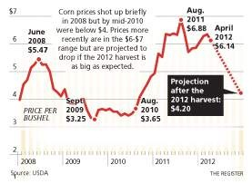 "Iowa's farmers and state economy watchers face the reality that a ""historically rare period"" of prosperity for Iowa agriculture may be ending.    The U.S. Department of Agriculture last week forecast a return to more normal corn surpluses of almost 2 billion bushels. The more ample supplies could drive down corn prices to as low as $4.20 per bushel by year's end, compared with an average price of $6.20 in 2011, the USDA predicted."