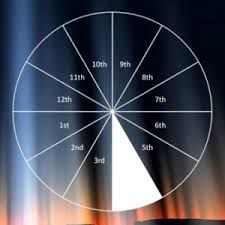 Beneficial impact of Jupiter in 4th house #Jupiter in 4th house, jupiter, #house, jupiter in, #in 4th house, Jupiter in 4th house June 13,2015, #with jupiter in, #natives, #individuals, #of jupiter in, #natives with jupiter, individuals with jupiter, #4th house are, with jupiter, #career astrology, #placement of jupiter, Jupiter in 4th house 2015 http://www.astrovalley.com/jupiter-in-fourth-house.html