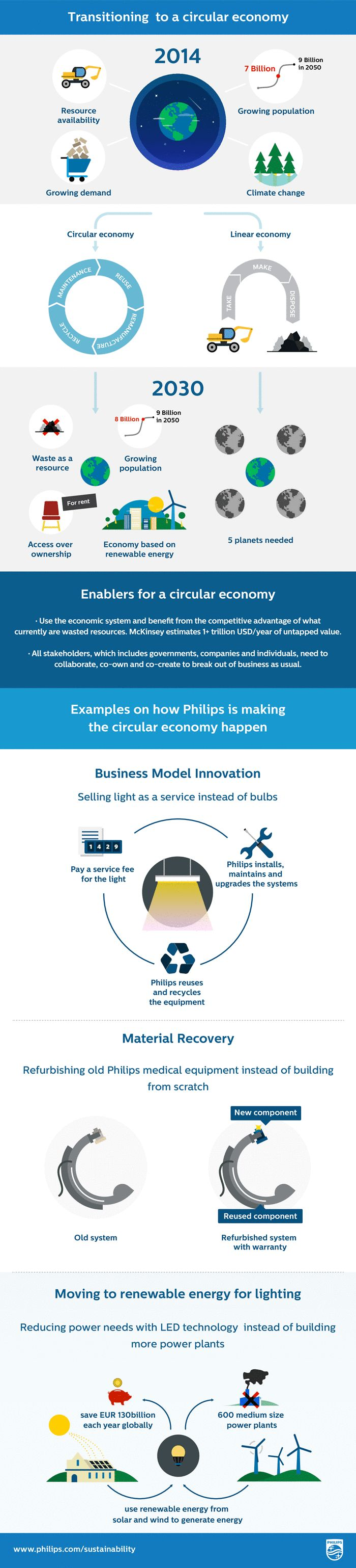 How to transition to a circular economy - infographic | Guardian Sustainable Business | theguardian.com
