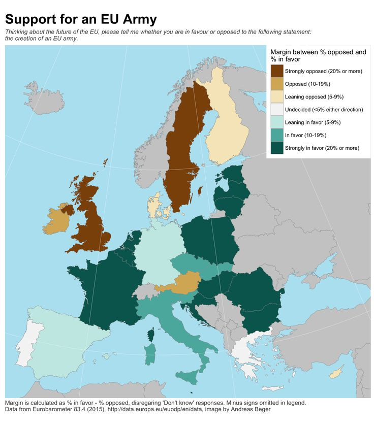 Support for the creation of an EU Army [OC] : dataisbeautiful