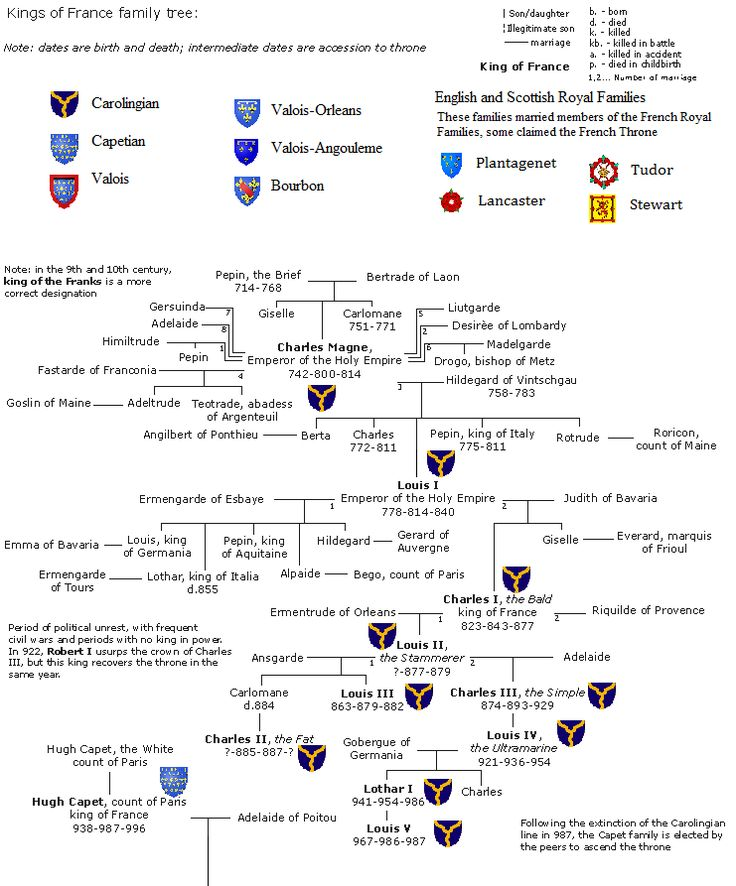 best medieval charts images family tree chart  french family tree some people only want their extended family to see their genealogy efforts