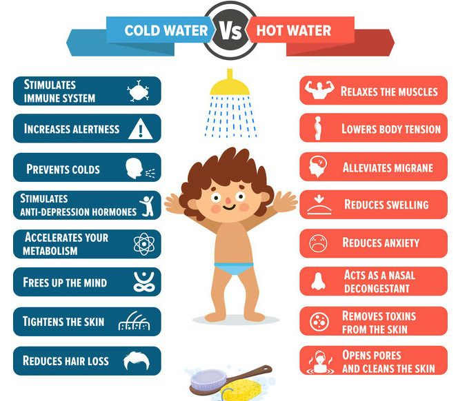 I'd rather use cold water, but let's remember both have their benefits.