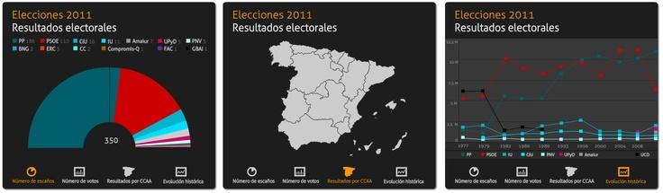 Elecciones 2011: Resultados electorales. Florencia Escobedo, Ivonne Sánchez. Nov, 2011. Interactive data visualization. http://www.uemcom.es/?p=27004