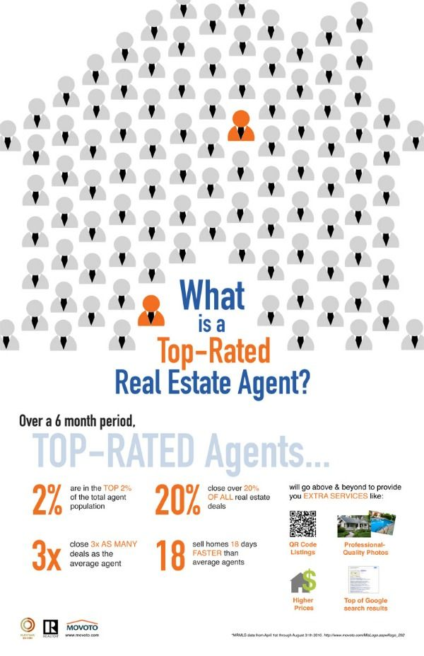 This infographic highlights some of the traits and results of top performing real estate agents.  Important to know when trying to find a Realtor to help you buy or sell your next home.