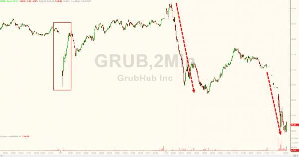 The Real Lesson For America As Grubhub Stock Plunges After CEO Tells Trump Supporters To Resign - http://www.thefringenews.com/the-real-lesson-for-america-as-grubhub-stock-plunges-after-ceo-tells-trump-supporters-to-resign/