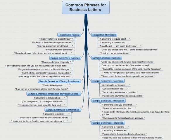 Common Phrases for Business Letters free mind map download