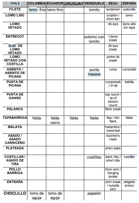 Nombres De Carnes Por Pa 237 S Http Www Locomidoylobailado
