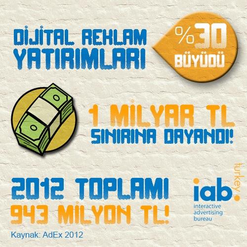 2012'de Dijital Reklam Yatırımları %30 Büyüyerek 1 Milyar Sınırına Dayandı