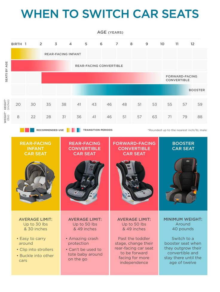 We'll help you find the safest car seat with data on all-star crash test performers, advice on safety features to look for, and state-by-state info on what type of car seat is required for what age and weight of child.