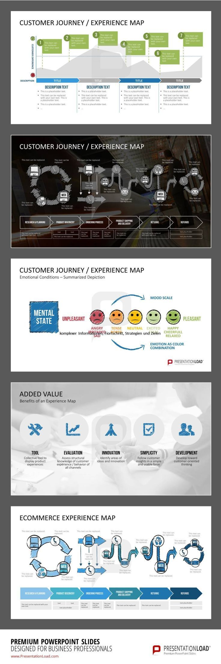 Customer Journey/ Experience Map. If you're a user experience professional, listen to The UX Blog Podcast on iTunes.