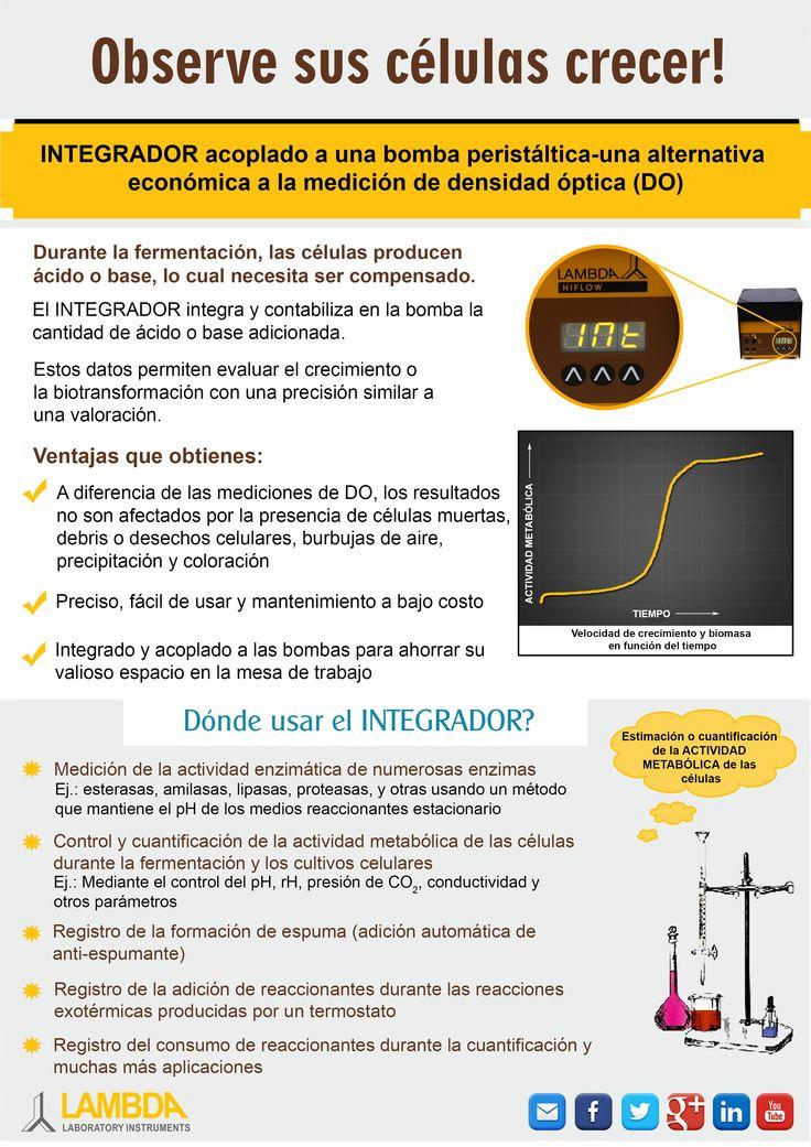 INTEGRADOR del flujo de la bomba peristáltica LAMBDA-Una alternativa económica para las mediciones de Densidad Óptica en el análisis de la velocidad de crecimiento celular y producción de biomasa