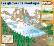 Les glaciers de montagne - Le Petit Quotidien, le seul site d'information quotidienne pour les 6-10 ans !