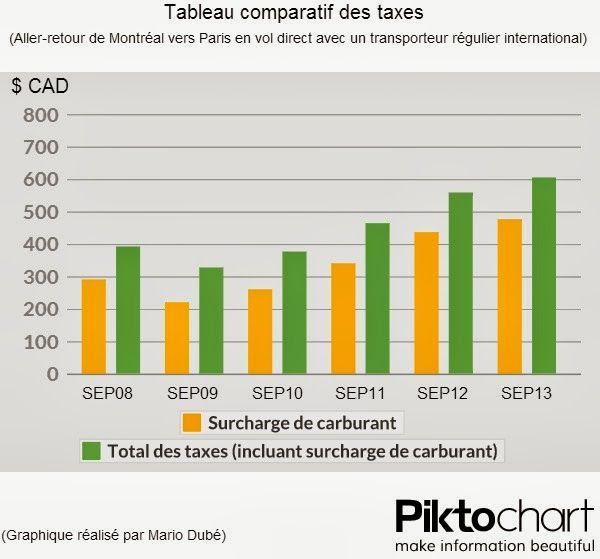 Infographie : Évolution des taxes pour un billet d'avion aller-retour entre Montréal et Paris