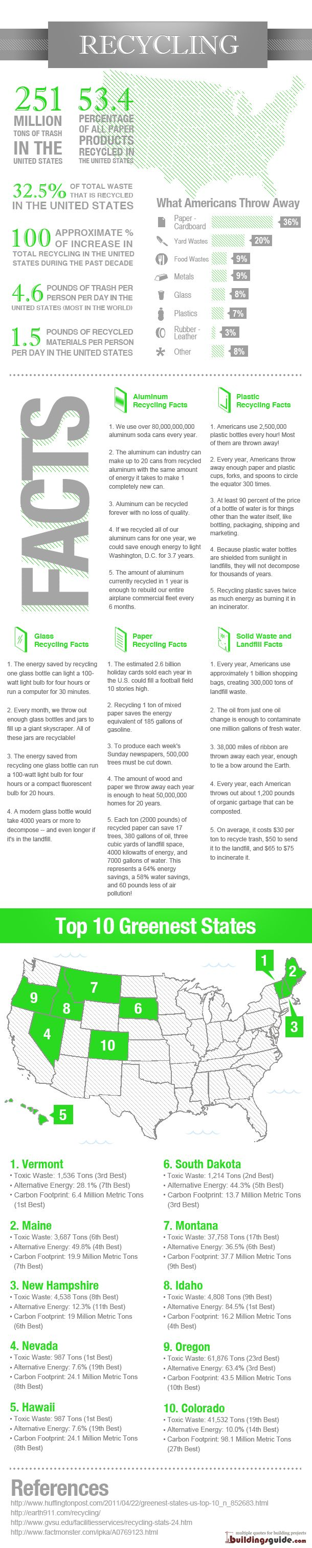 "Earth911.com article about the top 10 greenest states.  No surprises here, but my state is not in the top 10 :(  Some interesting stats on recycling too, for example ""Every year Americans use 1 BILLION plastic shopping bags, creating 300,000 tons of landfill waste"" ."
