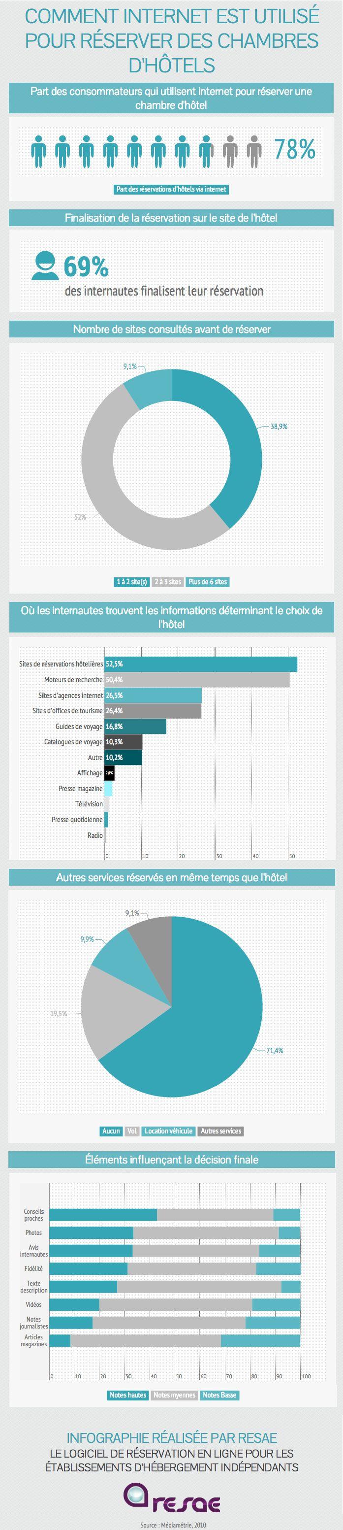 [Infographie] Comment internet est utilisé pour réserver des chambres d'hôtel ? #etourisme #infographie #reservation #hotel