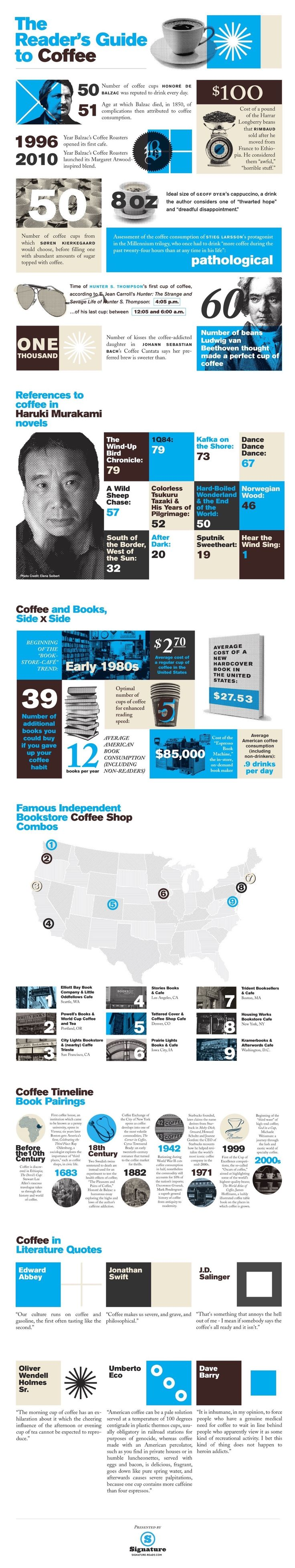Book Lover's Dream: Coffee And Books (infographic)