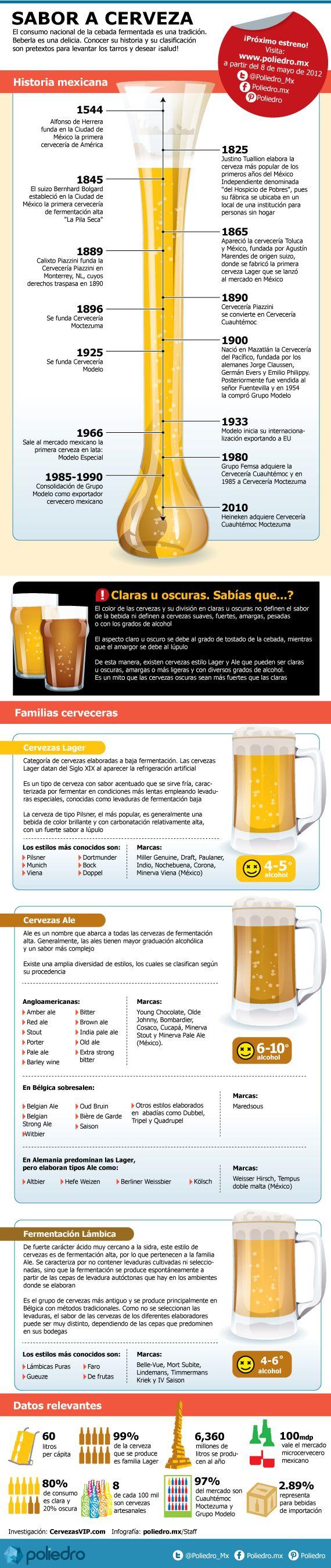 INFOGRAFÍA: ¡Mmmh, cerveza! ¿Qué tanto conoces de esta extraordinaria bebida?