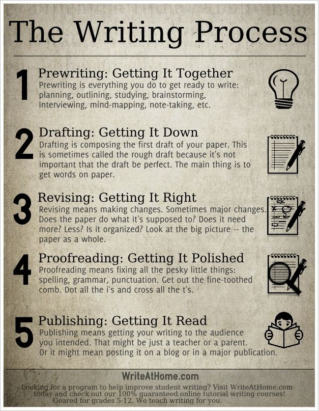 The Writing Process Infographic/Poster