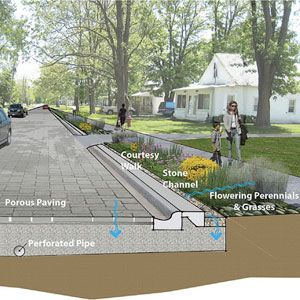 How tree planting, rain gardens, swales and permeable pavements not only control pollution but also help cool urban heat islands, mitigate flooding, recharge groundwater, beautify neighborhoods and enhance nearby property values.