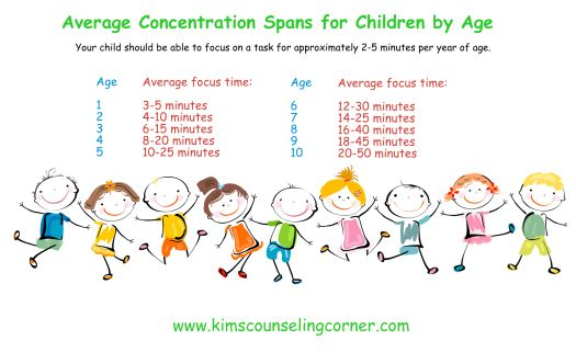 Average Attention Spans for children by age - Kim's Counseling Corner : Kim's Counseling Corner