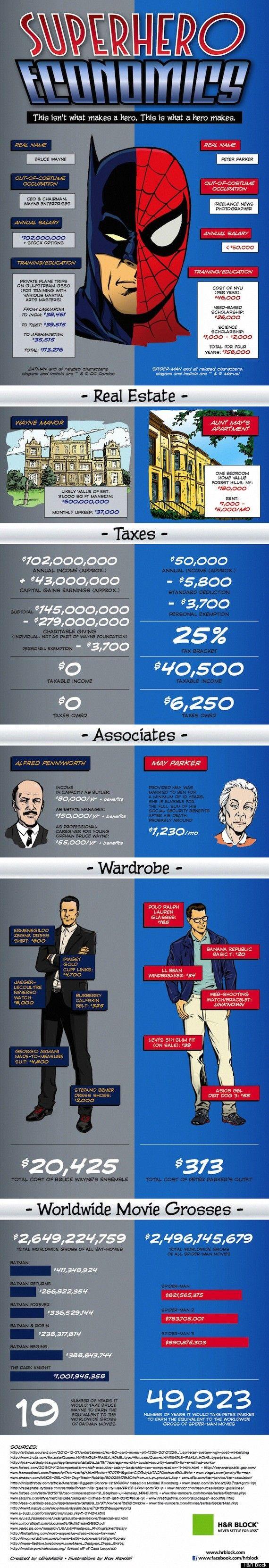 Spider-Man vs. Batman: Peter Parker & Bruce Wayne Go Head-To-Head In Superhero Economics (INFOGRAPHIC)