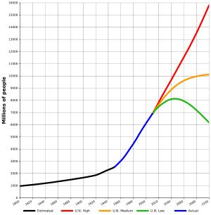World population estimates from 1800 to 2100, based on UN 2010 projections (red, orange, green) and US Census Bureau historical estimates (black). According to the highest estimate, the world population may rise to 16 billion by 2100; according to the lowest estimate, it may decline to only 6 billion.