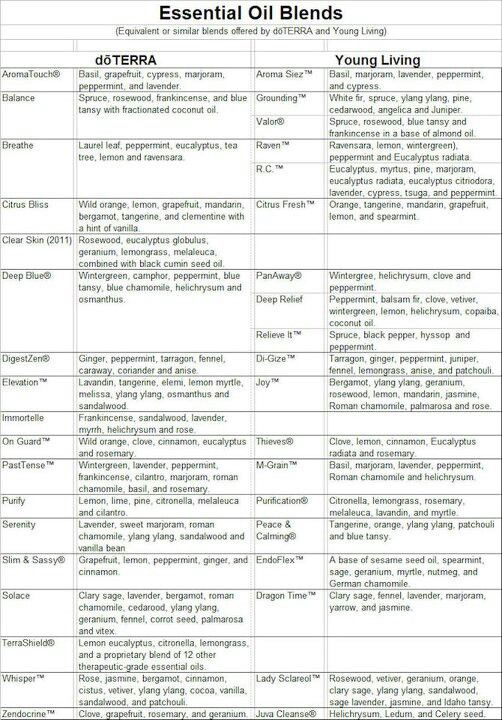 267 best EVERYDAY ESSENTIAL OILS AROMATHHERPY images on Pinterest - sample oil filter cross reference chart