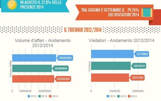 Oltre 16 milioni di visitatori nei parchi divertimento per il 2014. Diffusi i dati SIAE Diffusi i dati SIAE sui risultati dei parchi di divertimento italiani nel 2014.Oltre 16 milioni i visitatori, in lieve flessione rispetto al 2013 e fatturato in linea con l'anno precedente. L'estate  #stagione2014 #parchidivertimento