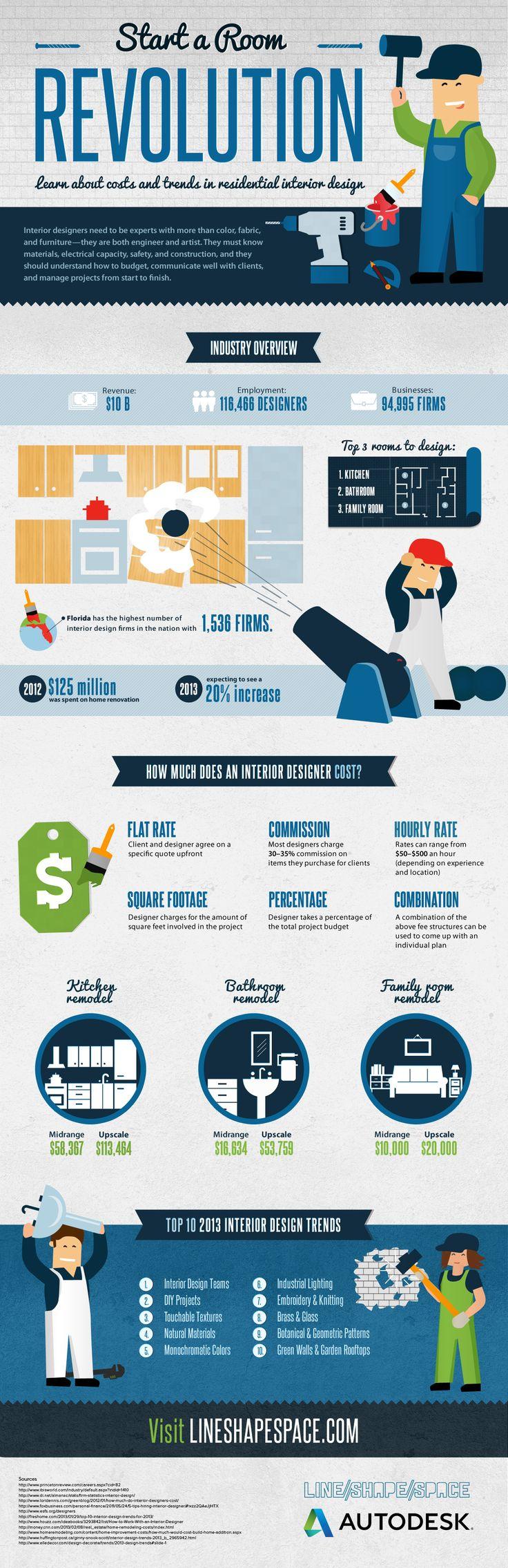 Start A Room Revolution Interior Design Trends Industry Infographic