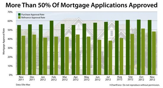 Mortgage purchase applications are getting approved at a higher rate than mortgage refinance applications