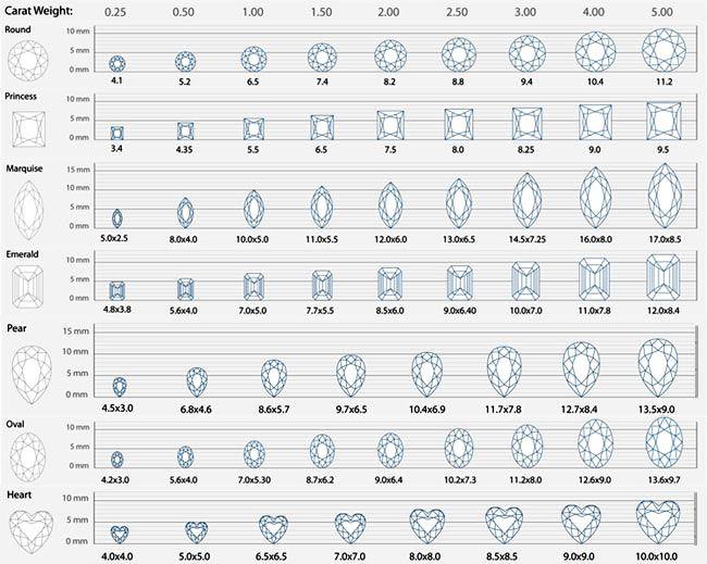 The  Best Diamond Size Charts Ideas On   Diamond