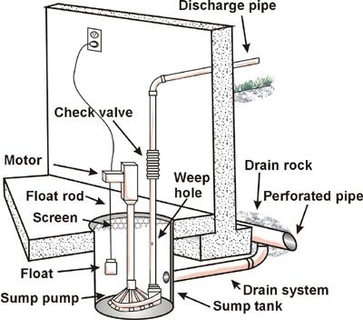 hookup sump pump to sewer