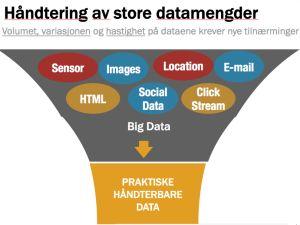Big Social Hvordan kan Big Social Data bli til praktisk innsikt for ledere? En del av svarene finner du i denne Big Social Data-presentasjonen fra Social Data Week Oslo.Data – Praktisk innsikt for ledere