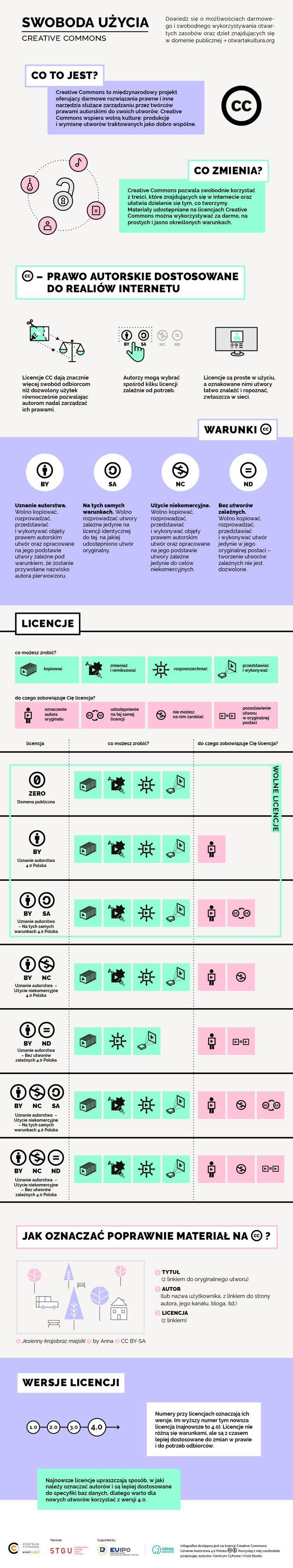 CC_infografika