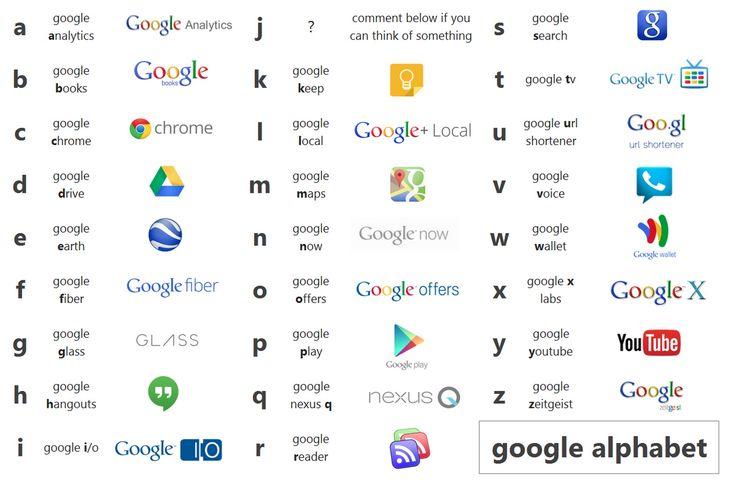Google achète le nom de domaine abcdefghijklmnopqrstuvwxyz.com