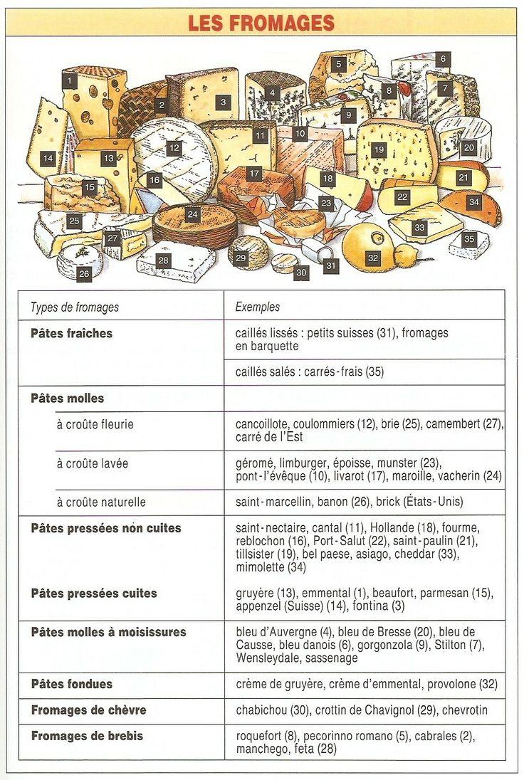 À table! : Vocabulaire - les fromages (site à visiter)
