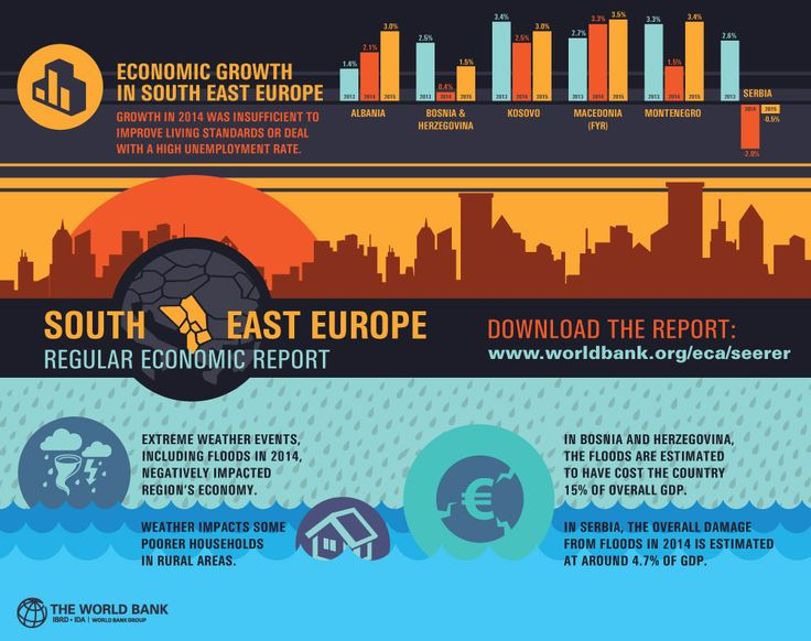 Growth in 2014 for six countries in South East #Europe was close to zero, according to the latest South East Europe Regular Economic Report.  While #Albania and the Former Yugoslav Republic (FYR) of #Macedonia grew faster in 2014 than in 2013, growth in both #Kosovo and #Montenegro was lower than expected - though still positive.  Furthermore, stagnation in #Bosnia and Herzegovina and negative growth in #Serbia - the biggest economy in the region - combined to restrict regional growth.