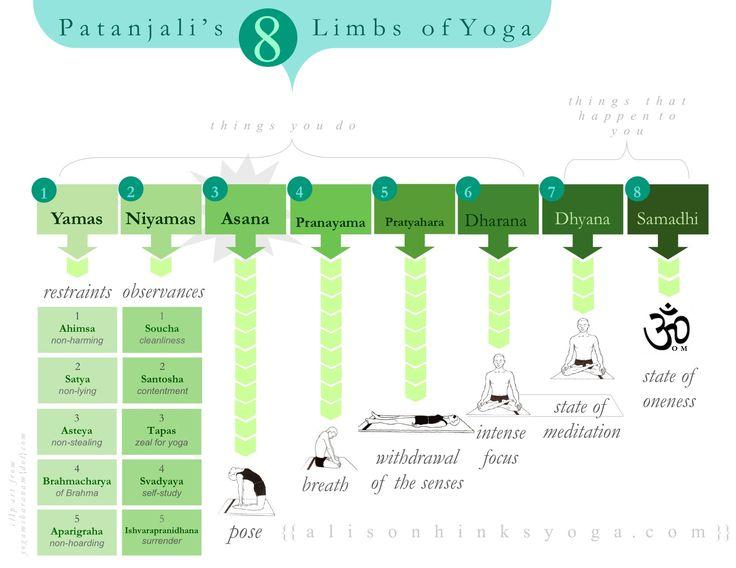 Visual Eight Limbs of Yoga