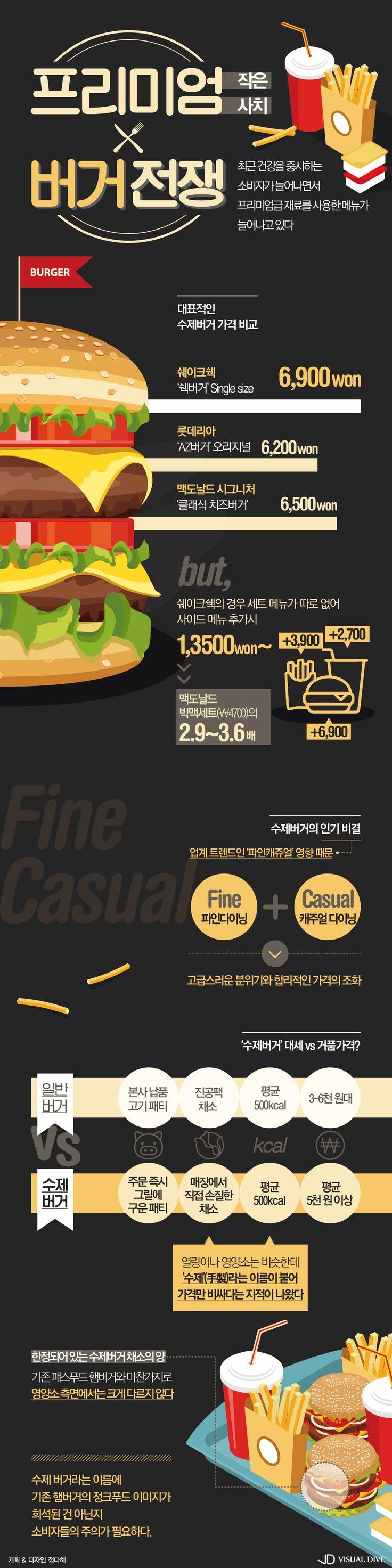 """""""이왕이면 핸드메이드"""" 프리미엄 버거전쟁 [인포그래픽] [인포그래픽] #Hamburger / #Infographic ⓒ 비주얼다이브 무단…"""