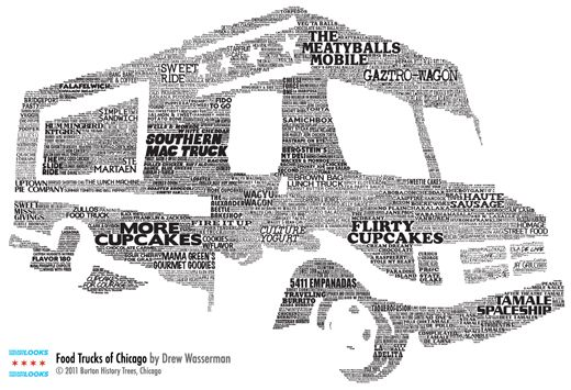 A Visual Representation of Chicago Food Trucks