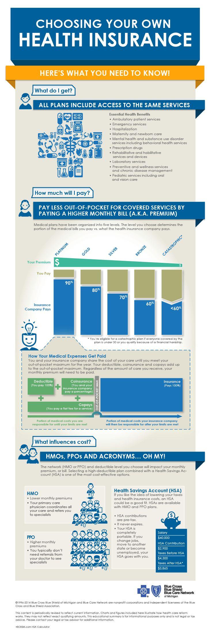 Choosing your own health insurance health insurance 101
