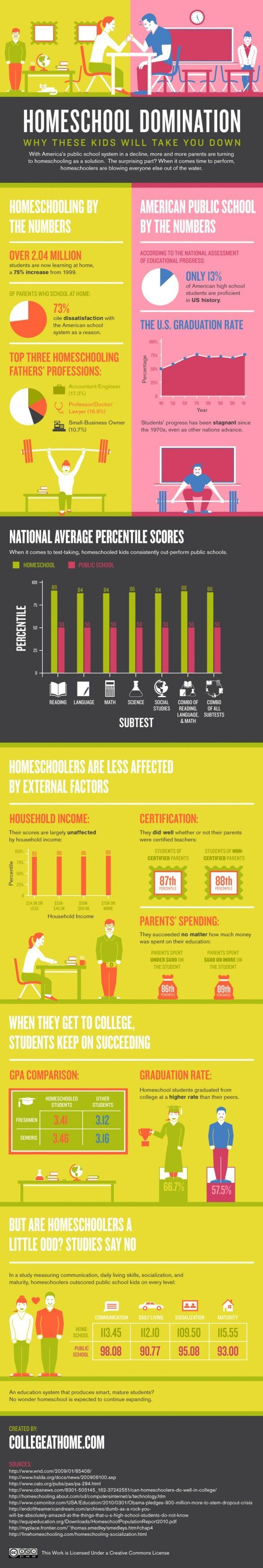 Facts and Statistics about Homeschool vs. Public School: Academics, socialization, cost, parent demographics, and more. [links to a series about #homeschool and how one mom does it]