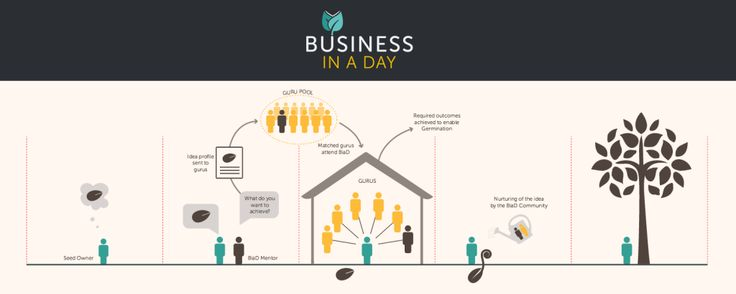 Business in a Day diagram http://inaday.business/ #designagency #branding