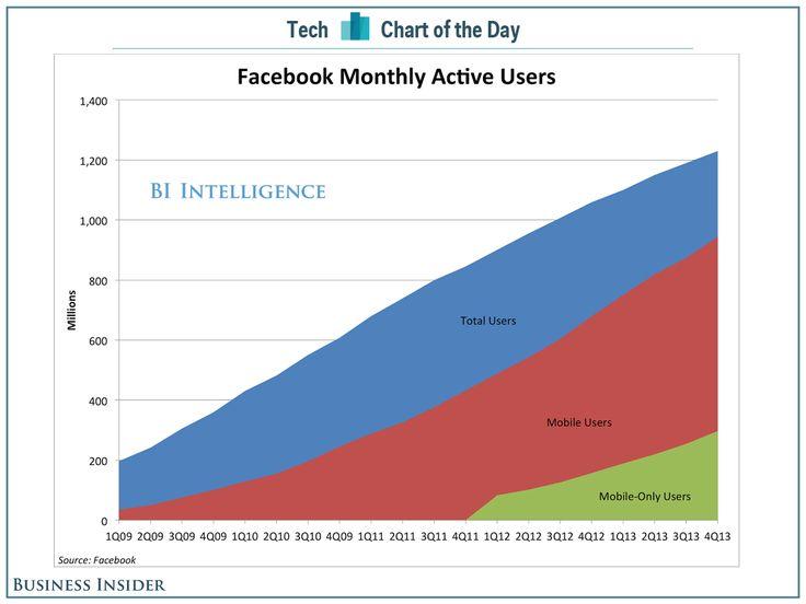 Facebook still growing.