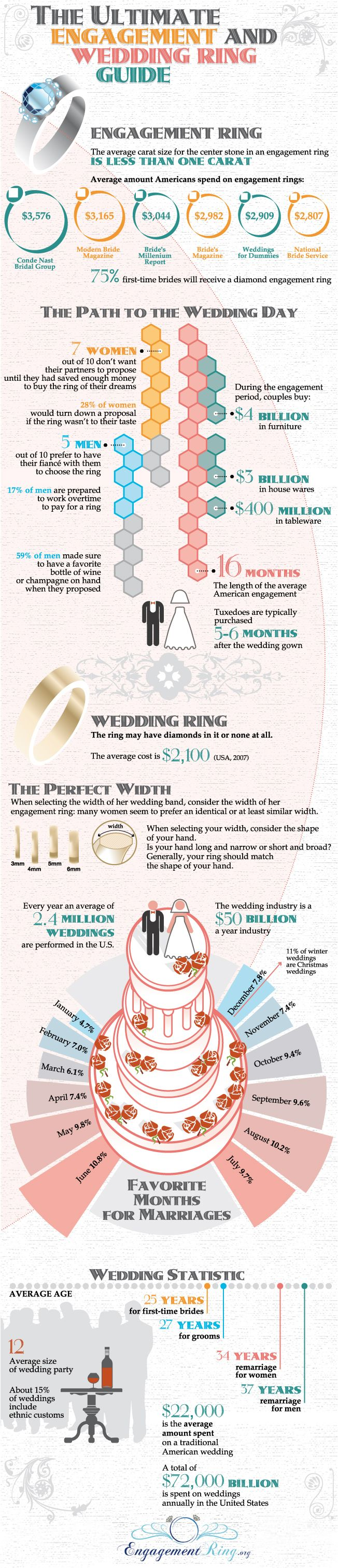 A Visual Representation Of Engagement Rings, Typical Wedding Plans And  Other Wedding Statistics And Facts