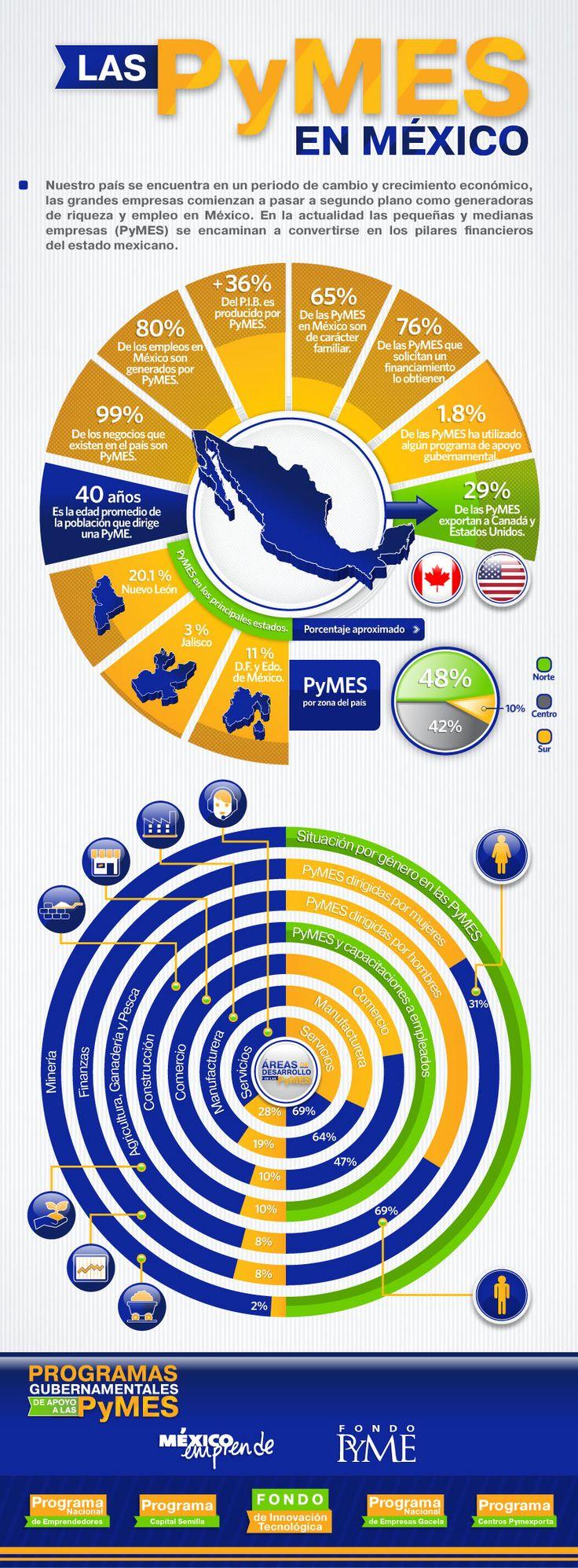 Las Pymes en México