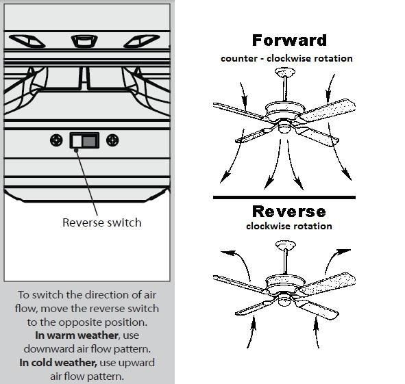 Pin On Ceiling Fan Makeover