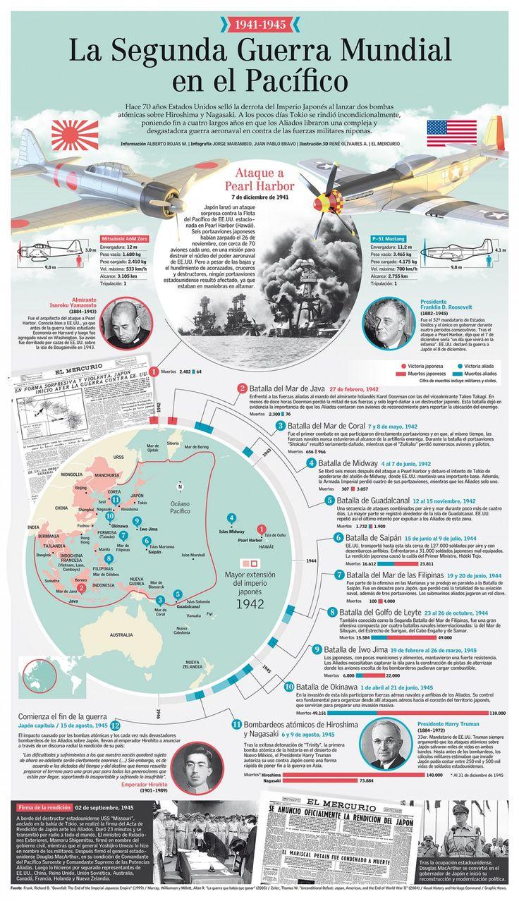 La Segunda Guerra Mundial en el Pacífico